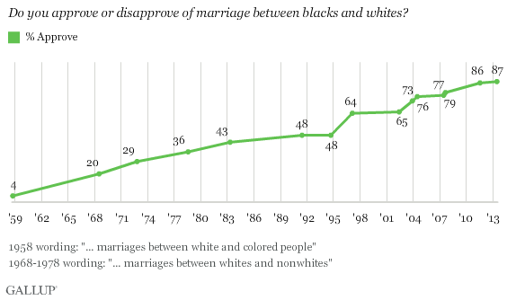 In U.S., 87% Approve of Black-White Marriage, vs. 4% in 1958