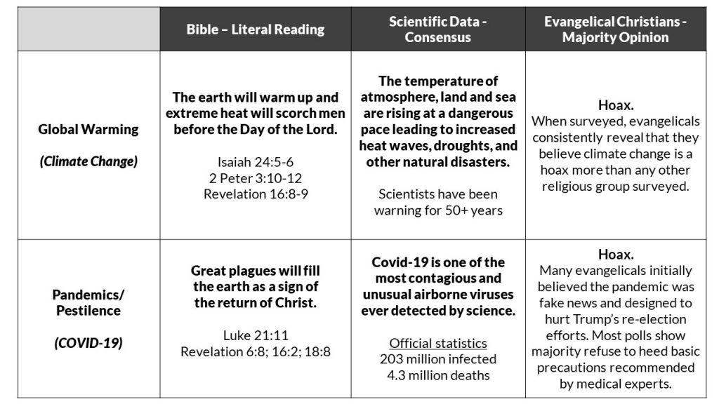 Evangelical Christians vs Bible vs Science