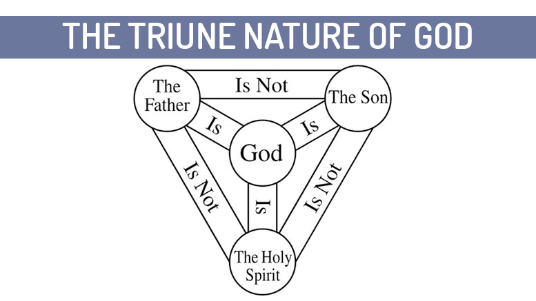 The Triune Nature of God - The Blessed Holy Trinity